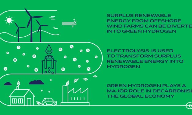 HYPORT®: green hydrogen plant in Ostend