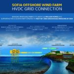 RWE chooses state-of-the-art electrical transmission system for 1.4 GW Sofia Offshore Wind Farm
