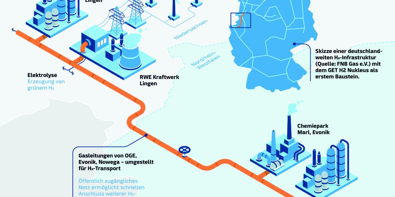 Hydrogen consortium applies for EU funding